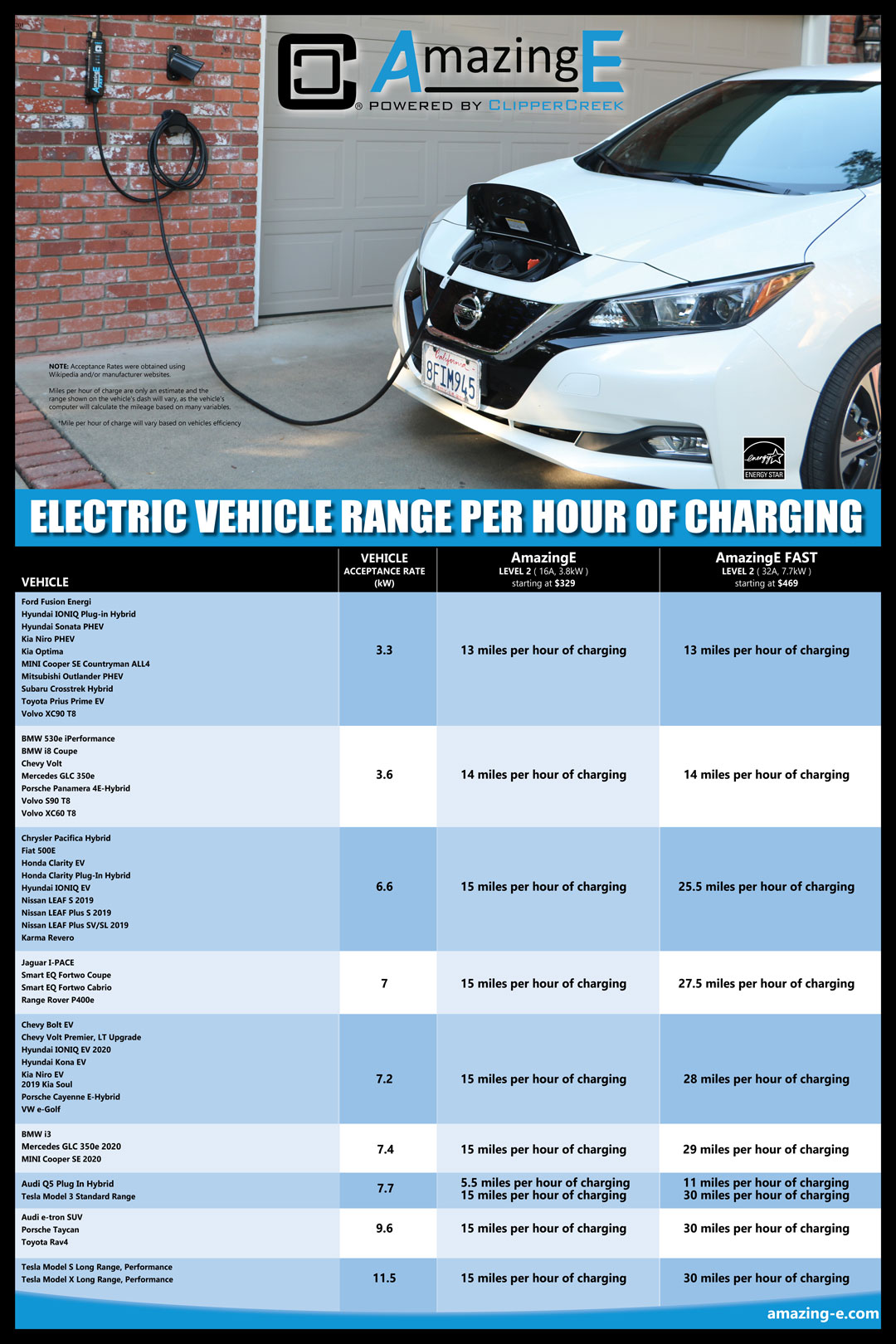 mileage per hour of charging chart